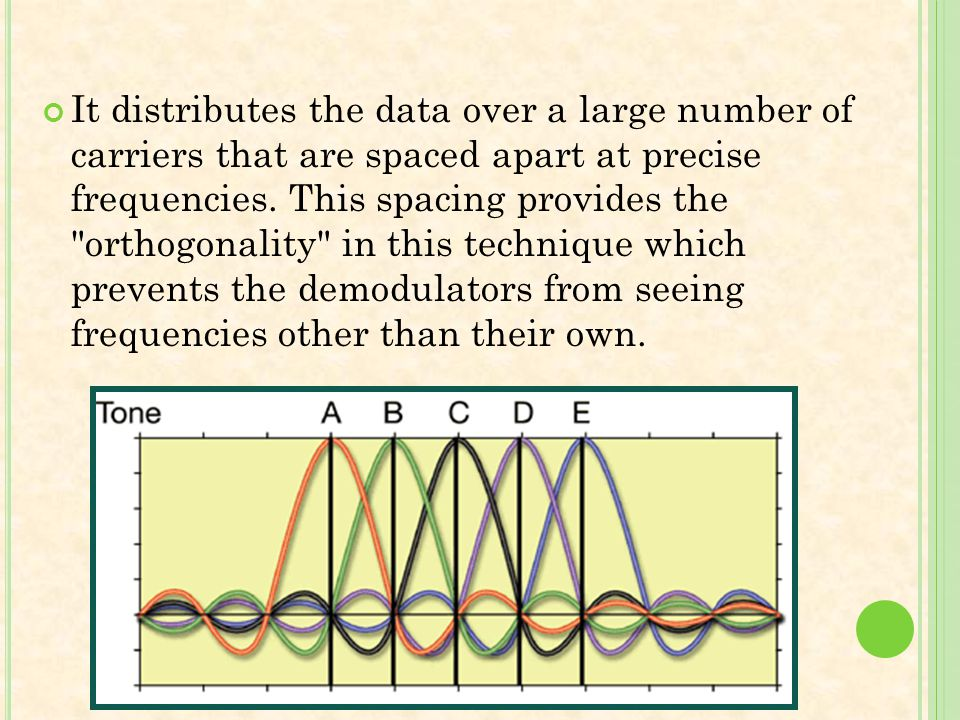 It distributes the data over a large number of carriers that are spaced apart at precise frequencies. This spacing provides the