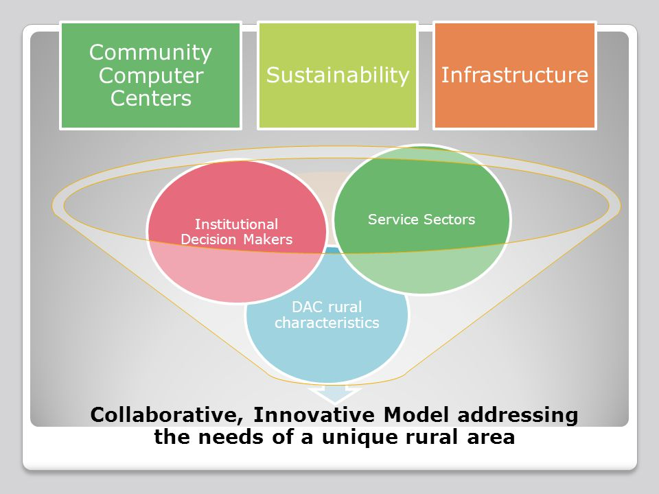 Community Computer Centers Sustainability Infrastructure Collaborative, Innovative Model addressing the needs of a unique rural area DAC rural characteristics Institutional Decision Makers Service Sectors