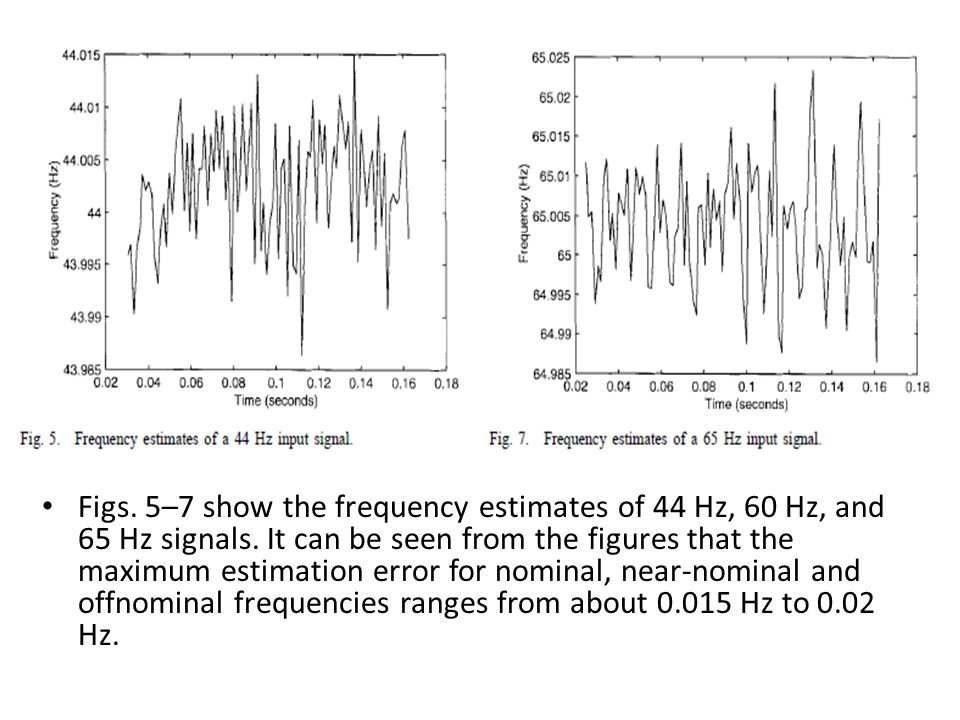 Figs. 5–7 show the frequency estimates of 44 Hz, 60 Hz, and 65 Hz signals. It can be seen from the figures that the maximum estimation error for nomin