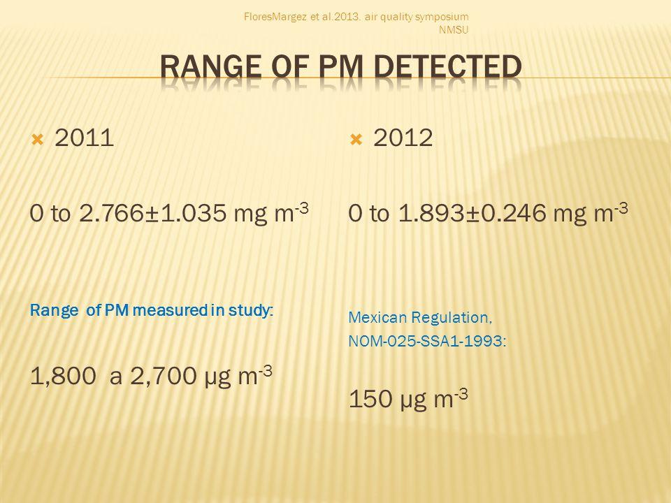 2011 0 to 2.766±1.035 mg m -3 Range of PM measured in study: 1,800 a 2,700 µg m -3 2012 0 to 1.893±0.246 mg m -3 Mexican Regulation, NOM-025-SSA1-1993: 150 µg m -3 FloresMargez et al.2013.