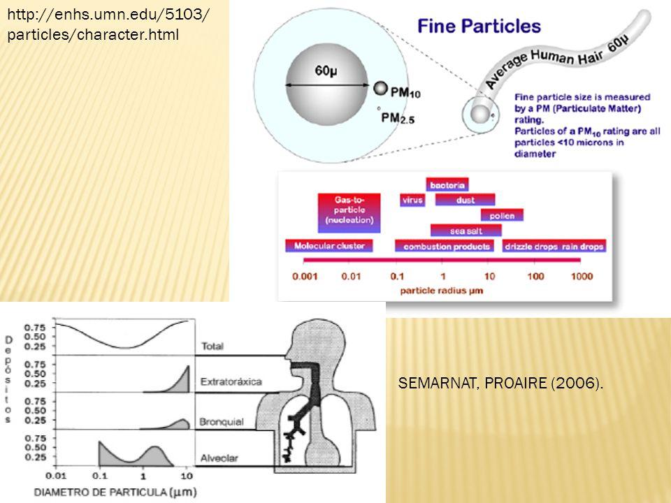 FloresMargez et al.2013. air quality symposium NMSU SEMARNAT, PROAIRE (2006).