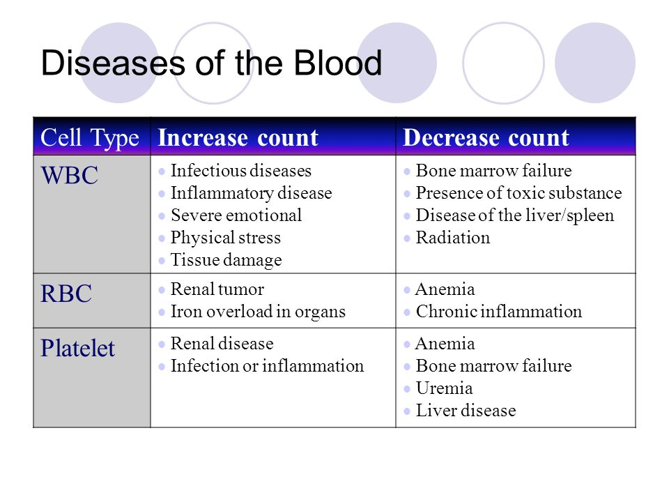 Diseases of the Blood Cell TypeIncrease countDecrease count WBC Infectious diseases Inflammatory disease Severe emotional Physical stress Tissue damag