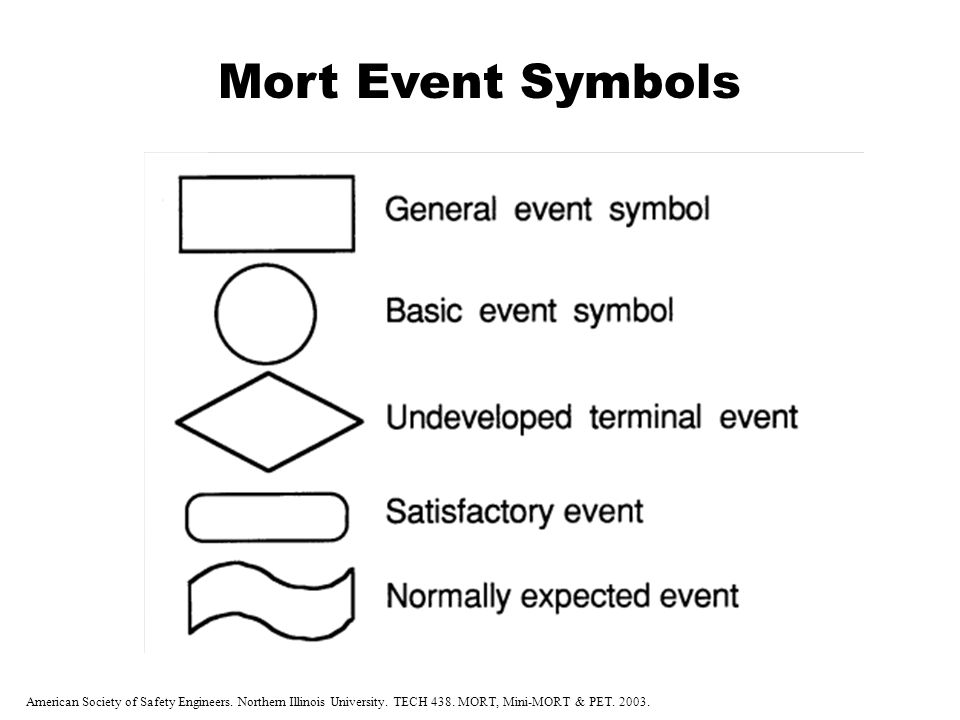 Mort Event Symbols American Society of Safety Engineers. Northern Illinois University. TECH 438. MORT, Mini-MORT & PET. 2003.
