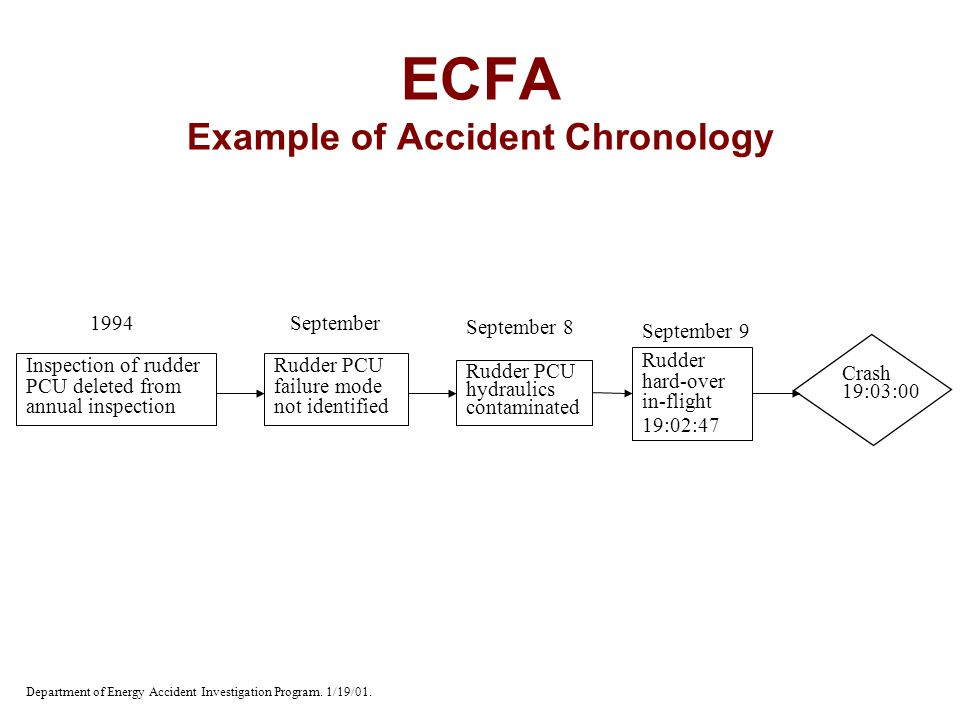 ECFA Example of Accident Chronology Department of Energy Accident Investigation Program. 1/19/01. Inspection of rudder PCU deleted from annual inspect