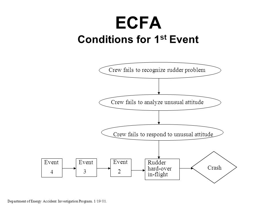 ECFA Conditions for 1 st Event Event 4 Event 3 Event 2 Rudder hard-over in-flight Crash Crew fails to respond to unusual attitude Crew fails to analyz