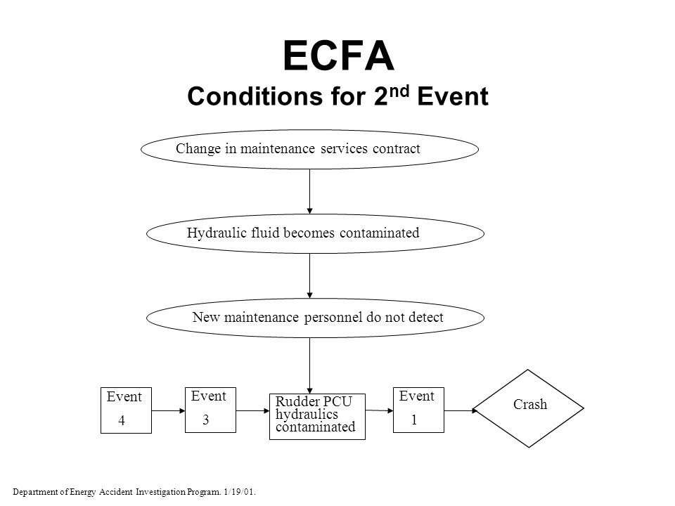 ECFA Conditions for 2 nd Event Event 4 Event 3 Rudder PCU hydraulics contaminated Event 1 Crash New maintenance personnel do not detect Hydraulic flui
