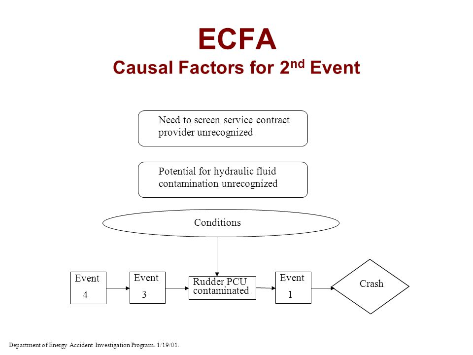 ECFA Causal Factors for 2 nd Event Event 4 Event 3 Rudder PCU contaminated Event 1 Crash Conditions Need to screen service contract provider unrecogni