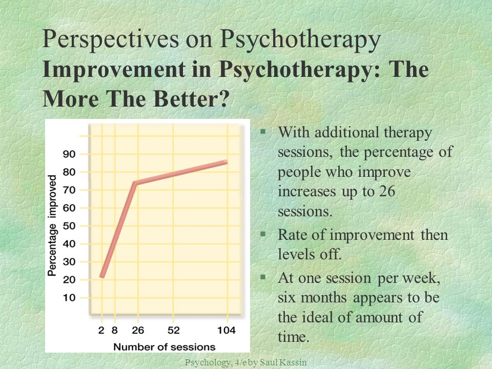 Psychology, 4/e by Saul Kassin ©2004 Prentice Hall Perspectives on Psychotherapy Improvement in Psychotherapy: The More The Better? §With additional t
