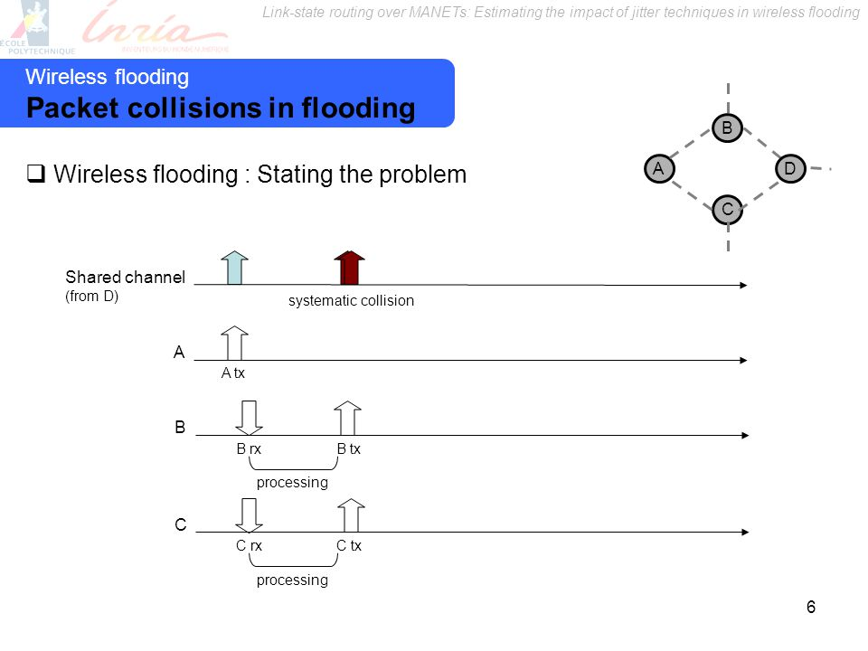 Link-state routing over MANETs: Estimating the impact of jitter techniques in wireless flooding 6 A tx Shared channel (from D) A B B rx processing B tx C C rx processing C tx systematic collision Wireless flooding : Stating the problem A B C D Wireless flooding Packet collisions in flooding