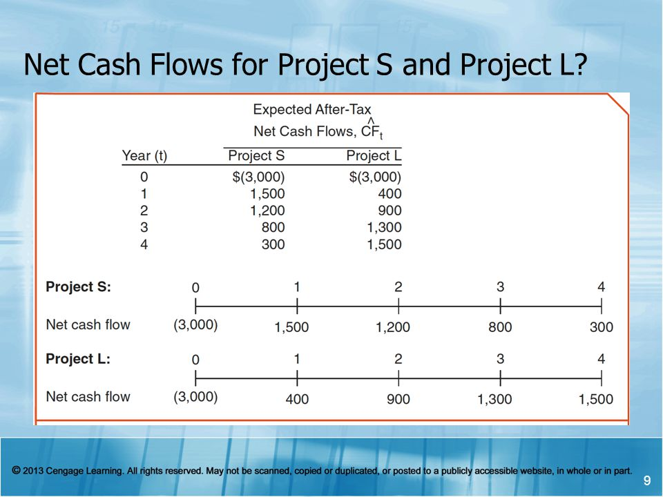 Net Cash Flows for Project S and Project L? 9