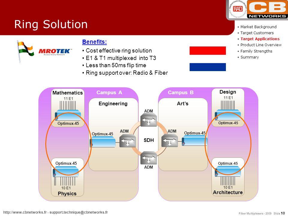 Fiber Multiplexers - 2009 Slide 10 http://www.cbnetworks.fr - support.technique@cbnetworks.fr 11 E1 10 E1 Optimux-45 Mathematics Physics 11 E1 10 E1 O