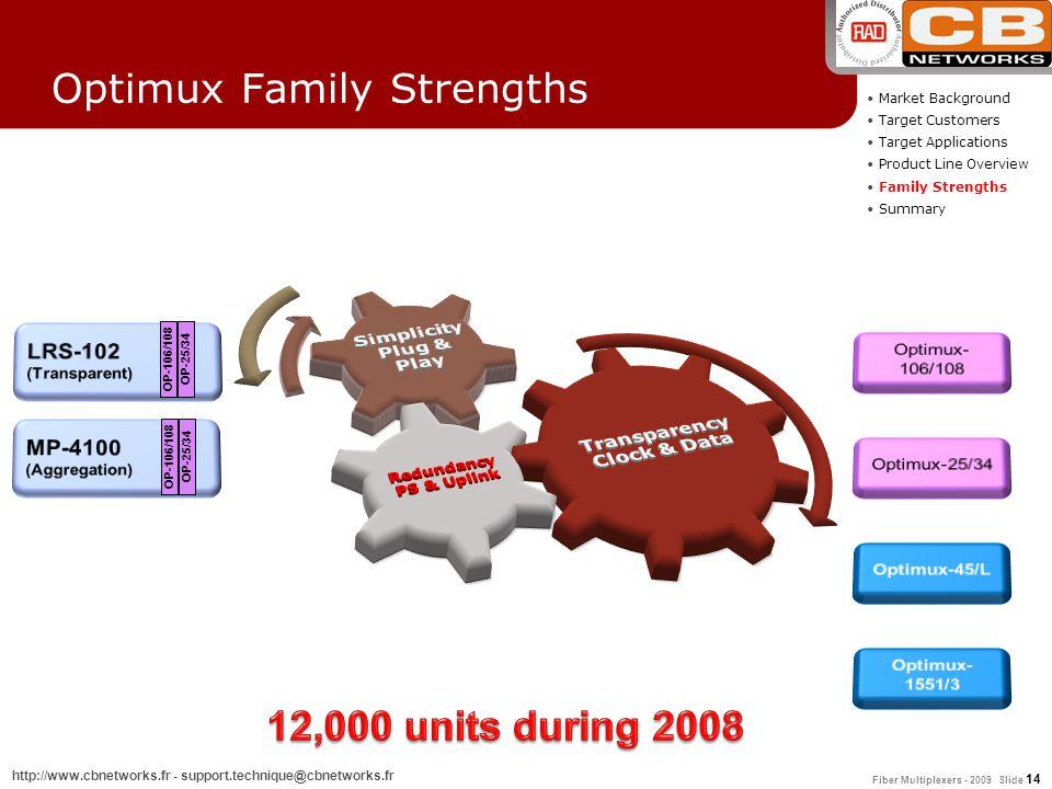 Fiber Multiplexers - 2009 Slide 14 http://www.cbnetworks.fr - support.technique@cbnetworks.fr Market Background Target Customers Target Applications P