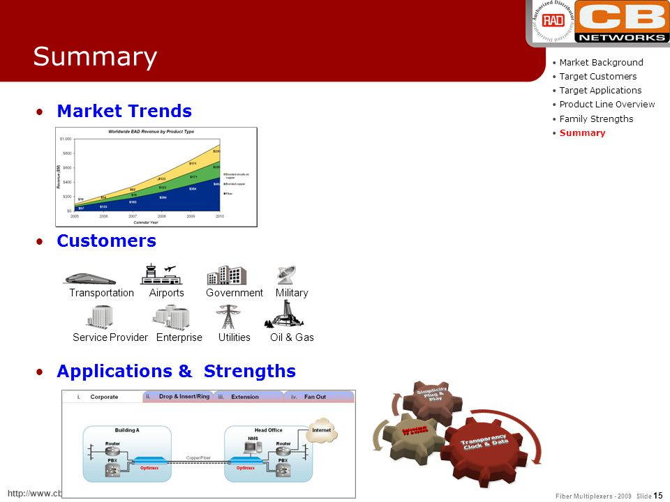 Fiber Multiplexers - 2009 Slide 15 http://www.cbnetworks.fr - support.technique@cbnetworks.fr Summary Market Trends Customers Applications & Strengths
