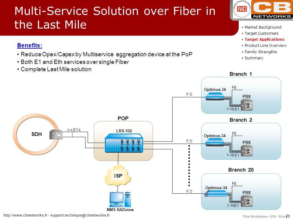 Fiber Multiplexers - 2009 Slide 23 http://www.cbnetworks.fr - support.technique@cbnetworks.fr Market Background Target Customers Target Applications P