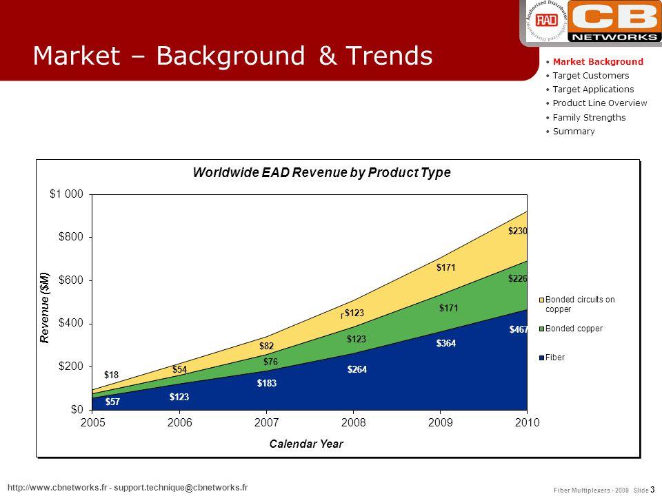 Fiber Multiplexers - 2009 Slide 3 http://www.cbnetworks.fr - support.technique@cbnetworks.fr Market – Background & Trends Market Background Target Cus
