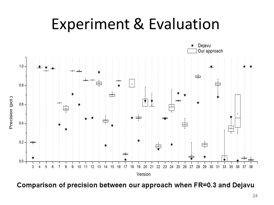 24 Experiment & Evaluation 24 Comparison of precision between our approach when FR=0.3 and Dejavu