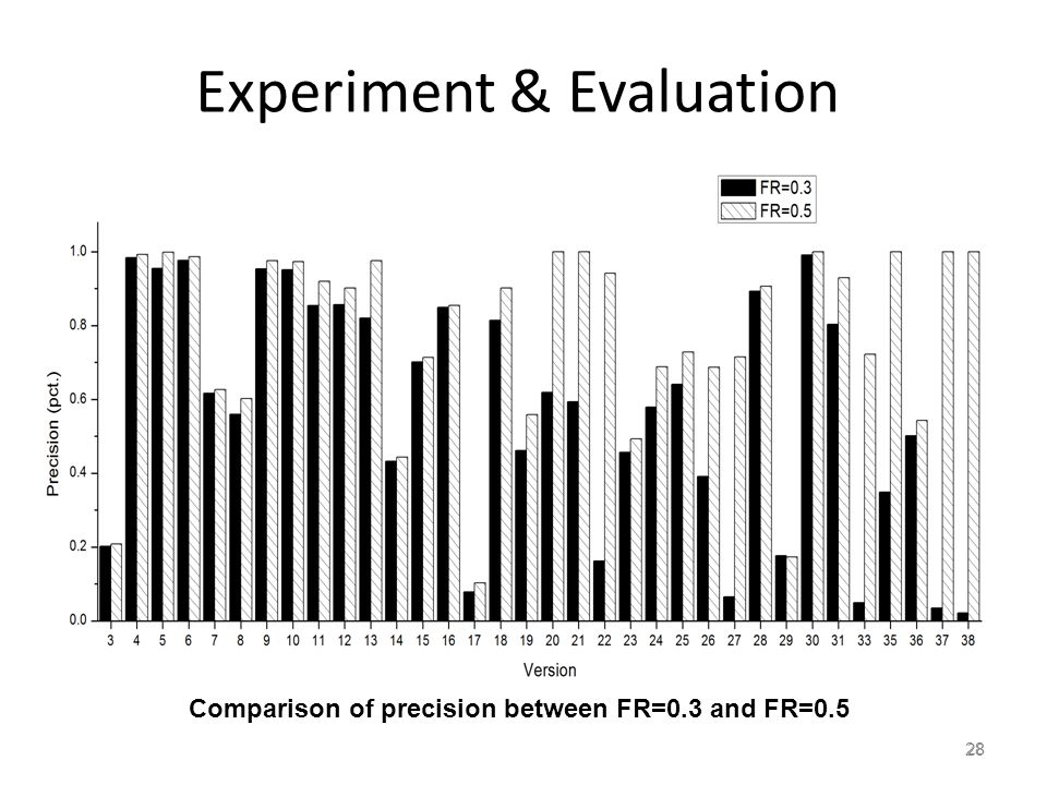 28 Experiment & Evaluation 28 Comparison of precision between FR=0.3 and FR=0.5