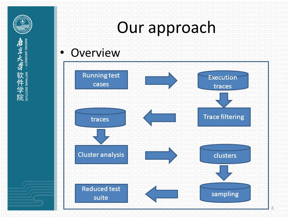 Our approach Overview 8 Running test cases Execution traces Trace filtering traces Cluster analysis clusters Reduced test suite sampling