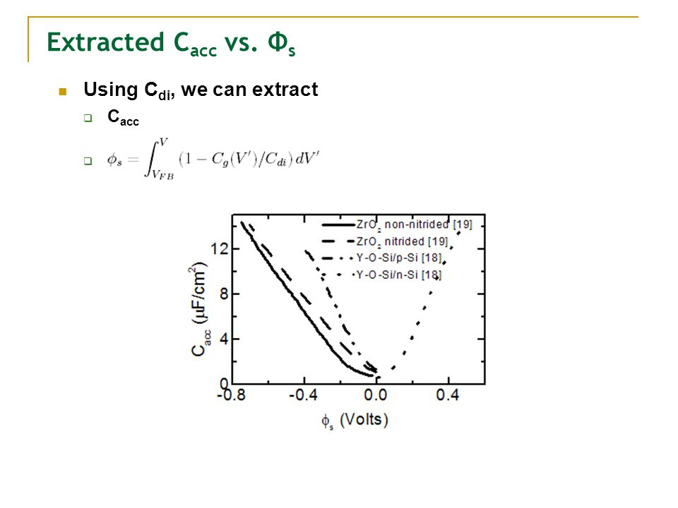 Using C di, we can extract C acc a Extracted C acc vs. Φ s