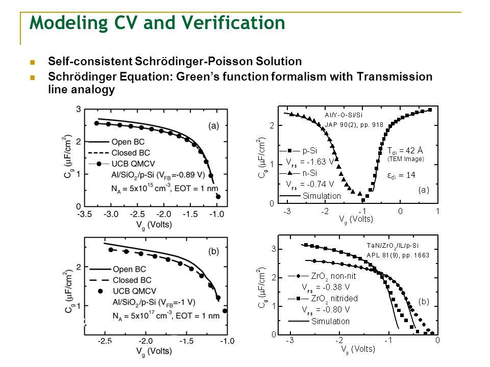 Modeling CV and Verification Self-consistent Schrödinger-Poisson Solution Schrödinger Equation: Greens function formalism with Transmission line analo