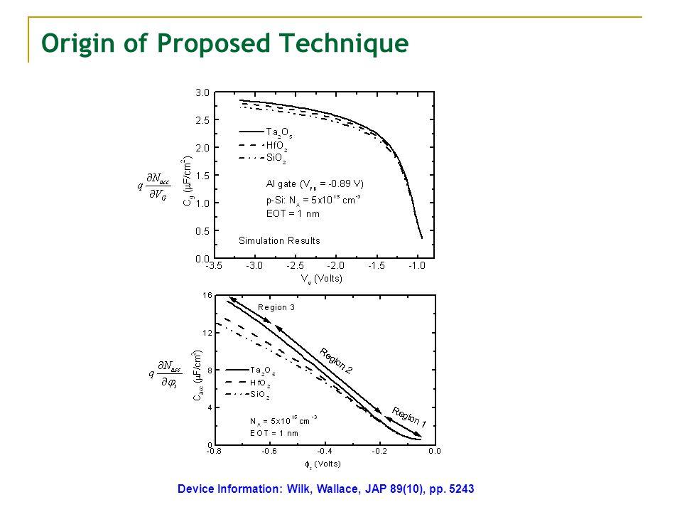 Origin of Proposed Technique Device Information: Wilk, Wallace, JAP 89(10), pp. 5243