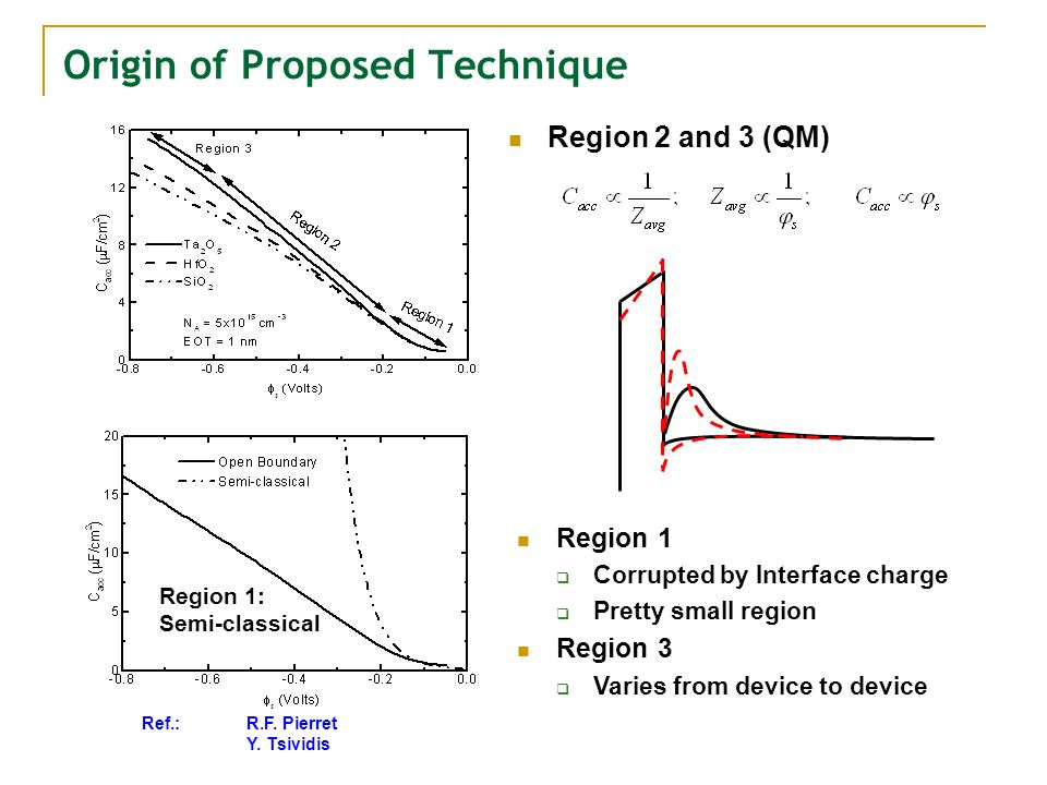 Origin of Proposed Technique Region 2 and 3 (QM) Region 1: Semi-classical Ref.: R.F.