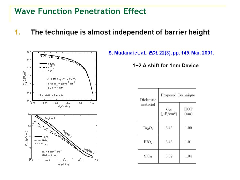 Wave Function Penetration Effect 1.The technique is almost independent of barrier height S. Mudanai et. al., EDL 22(3), pp. 145, Mar. 2001. 1~2 A shif