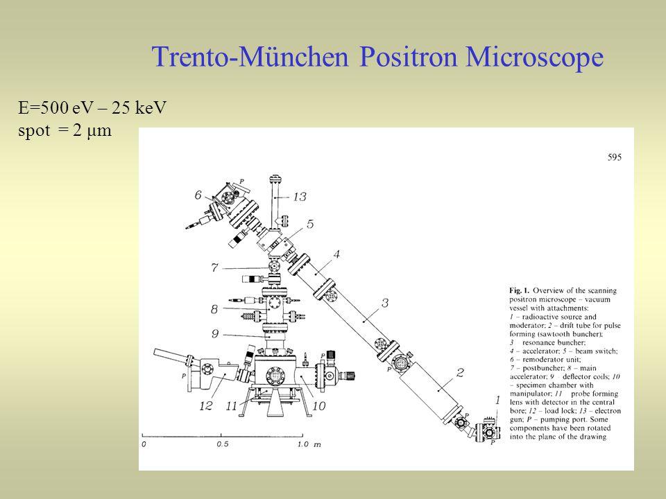 Trento-München Positron Microscope E=500 eV – 25 keV spot = 2 μm