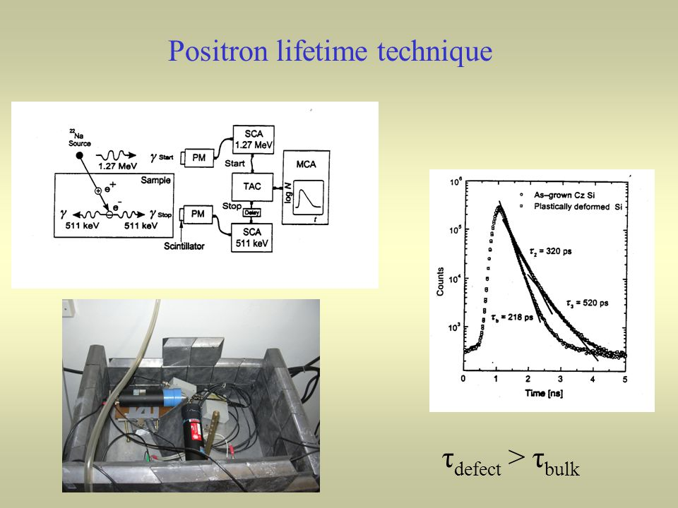 Positron lifetime technique τ defect > τ bulk