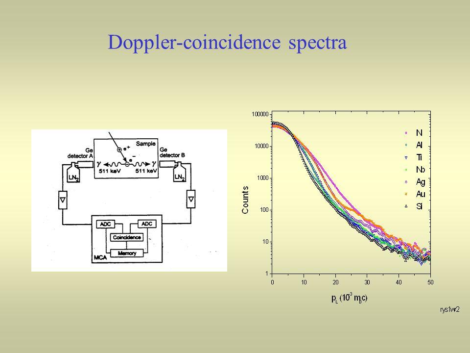 Doppler-coincidence spectra