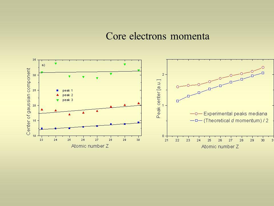 Core electrons momenta