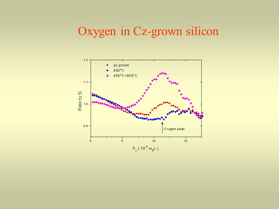 Oxygen in Cz-grown silicon