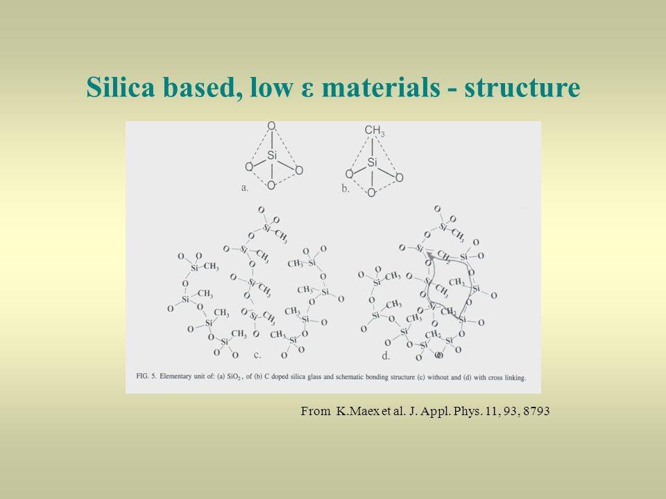 Silica based, low ε materials - structure From K.Maex et al. J. Appl. Phys. 11, 93, 8793