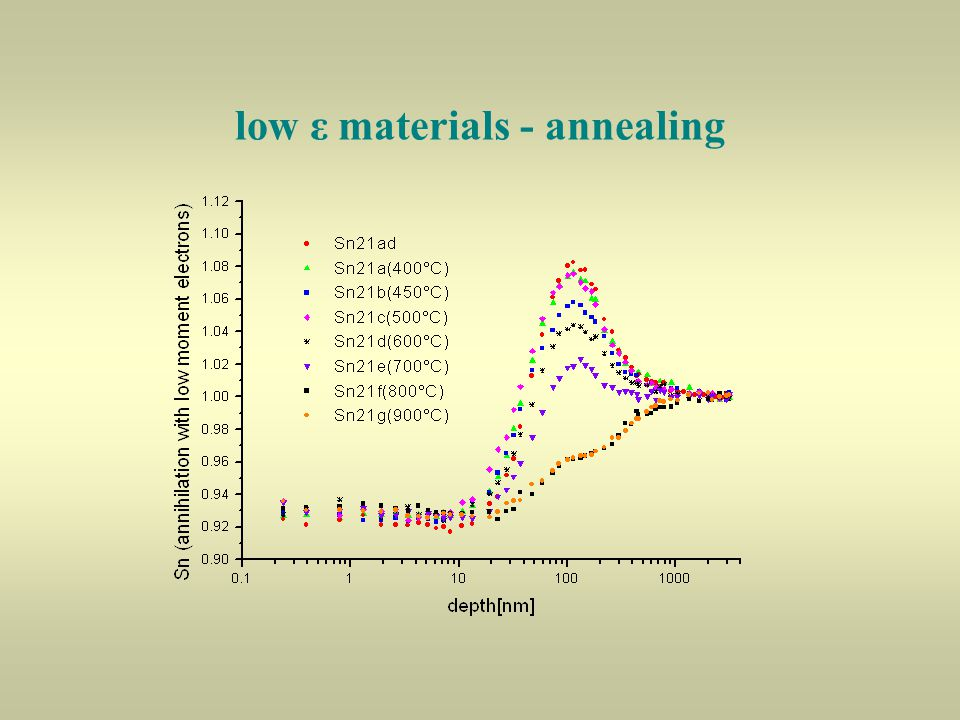 low ε materials - annealing