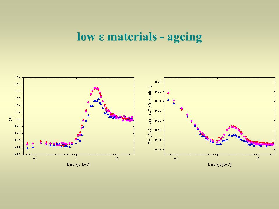 low ε materials - ageing
