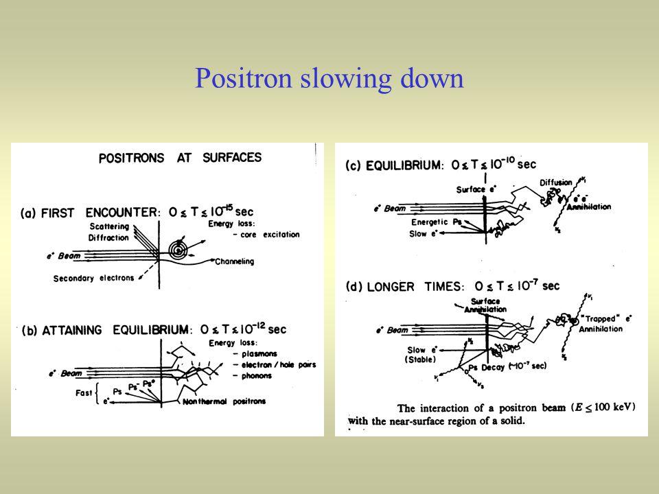 Positron slowing down