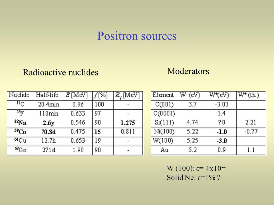 Positron sources Radioactive nuclides Moderators W (100): ε= 4x10 -4 Solid Ne: ε=1% ?