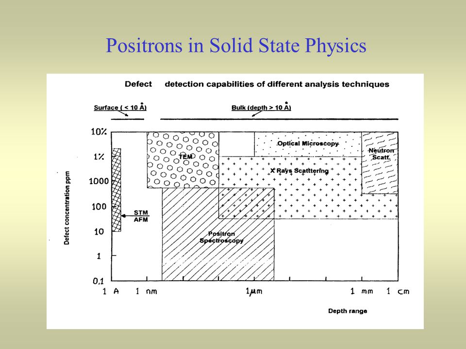 Positrons in Solid State Physics
