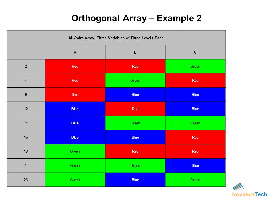 Orthogonal Array – Example 2 All-Pairs Array, Three Variables of Three Levels Each ABC 2Red Green 4RedGreenRed 9 Blue 12BlueRedBlue 14BlueGreen 16Blue
