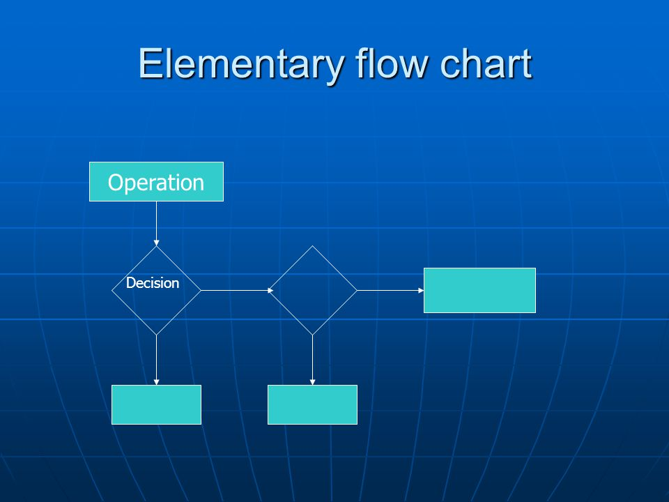 Elementary flow chart Operation Decision