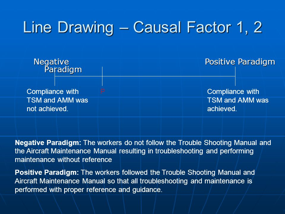 Line Drawing – Causal Factor 1, 2 Negative Paradigm Positive Paradigm Compliance with TSM and AMM was not achieved.