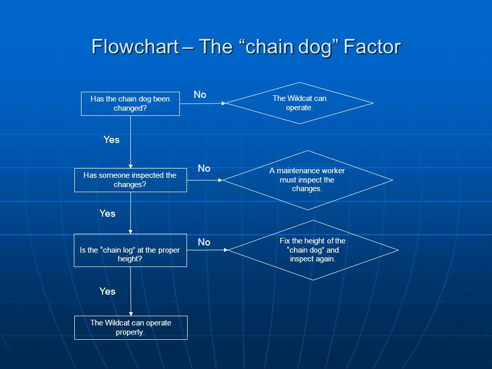 Flowchart – The chain dog Factor The Wildcat can operate.