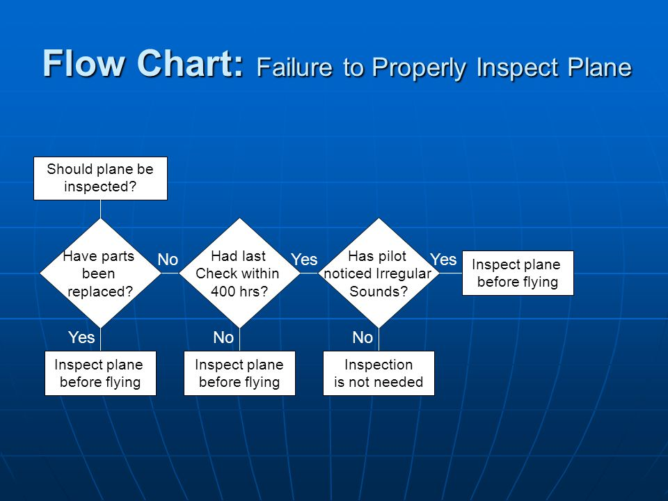 Flow Chart: Failure to Properly Inspect Plane Should plane be inspected.