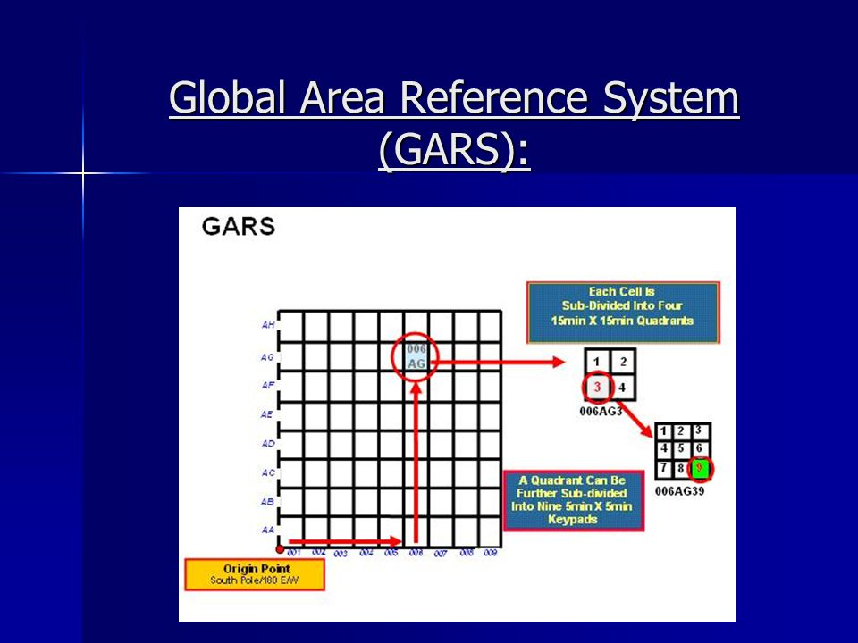 Global Area Reference System (GARS):