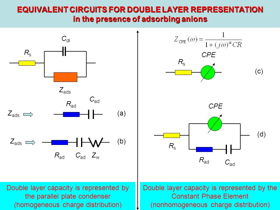 EQUIVALENT CIRCUITS FOR DOUBLE LAYER REPRESENTATION in the presence of adsorbing anions RsRs C dl Z ads RsRs R ad RsRs C ad R ad C ad ZwZw CPE (a) (b) (d) (c) Double layer capacity is represented by the parallel plate condenser (homogeneous charge distribution) Double layer capacity is represented by the Constant Phase Element (nonhomogeneous charge distribution)