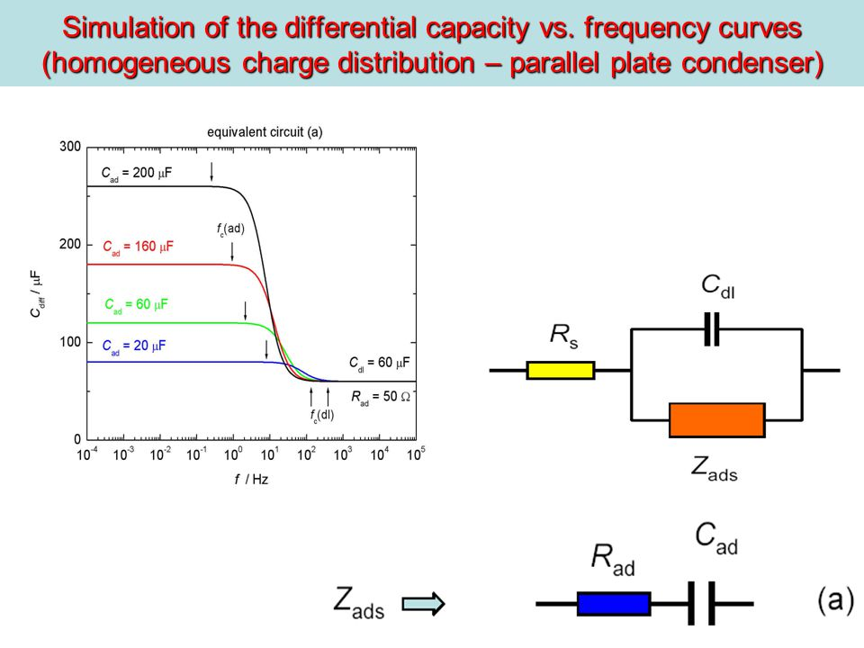 Simulation of the differential capacity vs.