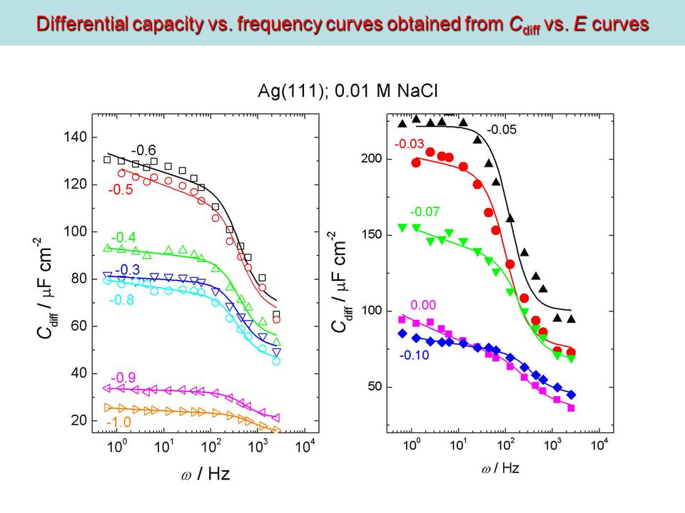 Differential capacity vs. frequency curves obtained from C diff vs. E curves