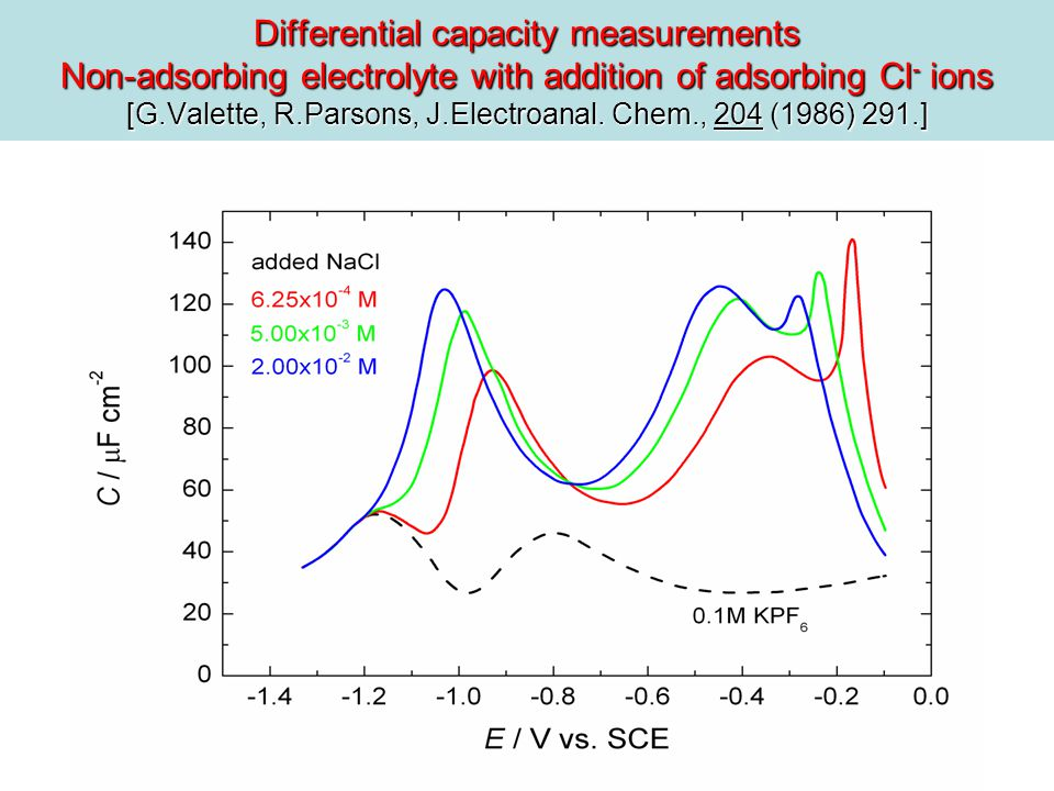 Differential capacity measurements Non-adsorbing electrolyte with addition of adsorbing Cl - ions [G.Valette, R.Parsons, J.Electroanal.