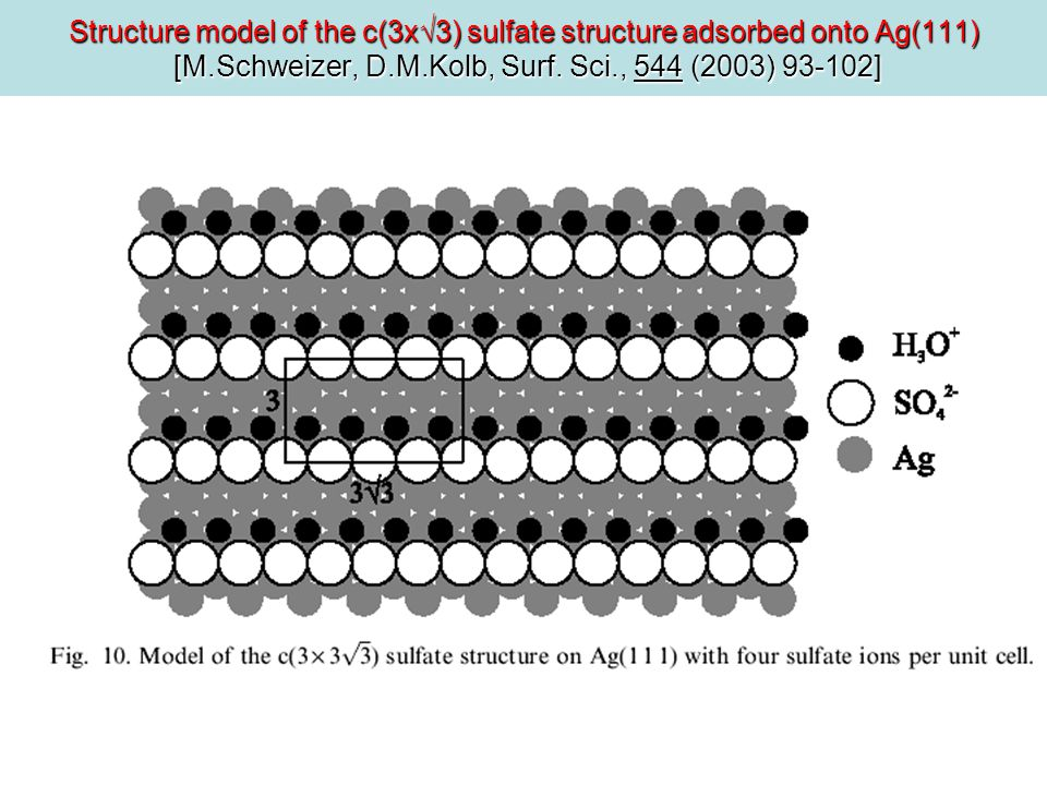 Structure model of the c(3x3) sulfate structure adsorbed onto Ag(111) [M.Schweizer, D.M.Kolb, Surf.