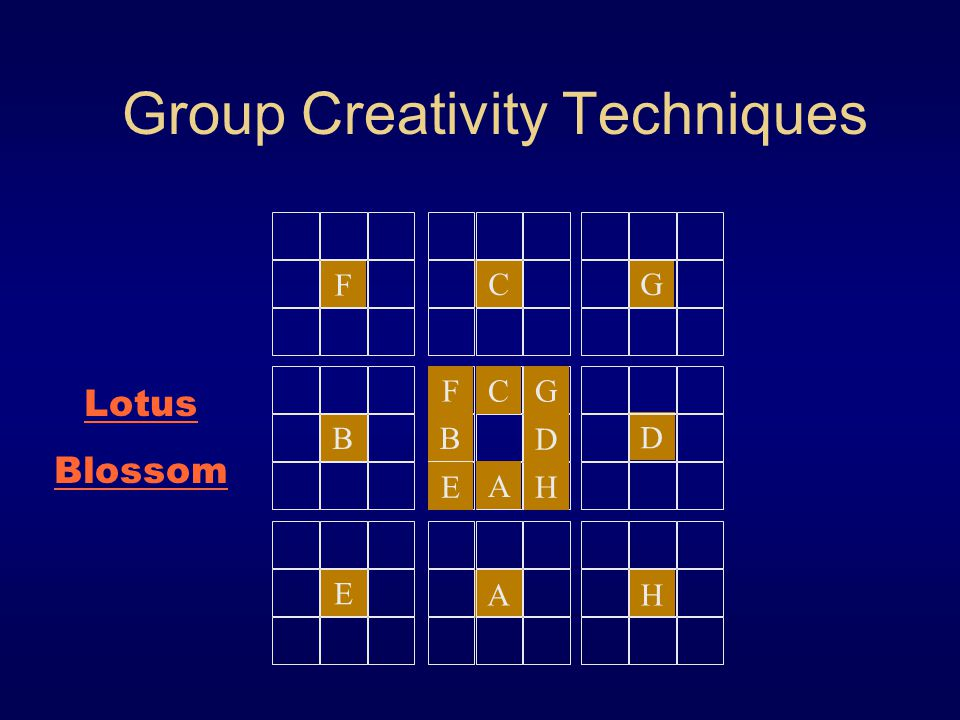 Group Creativity Techniques C F G B E AH D F A CG B D HE Lotus Blossom